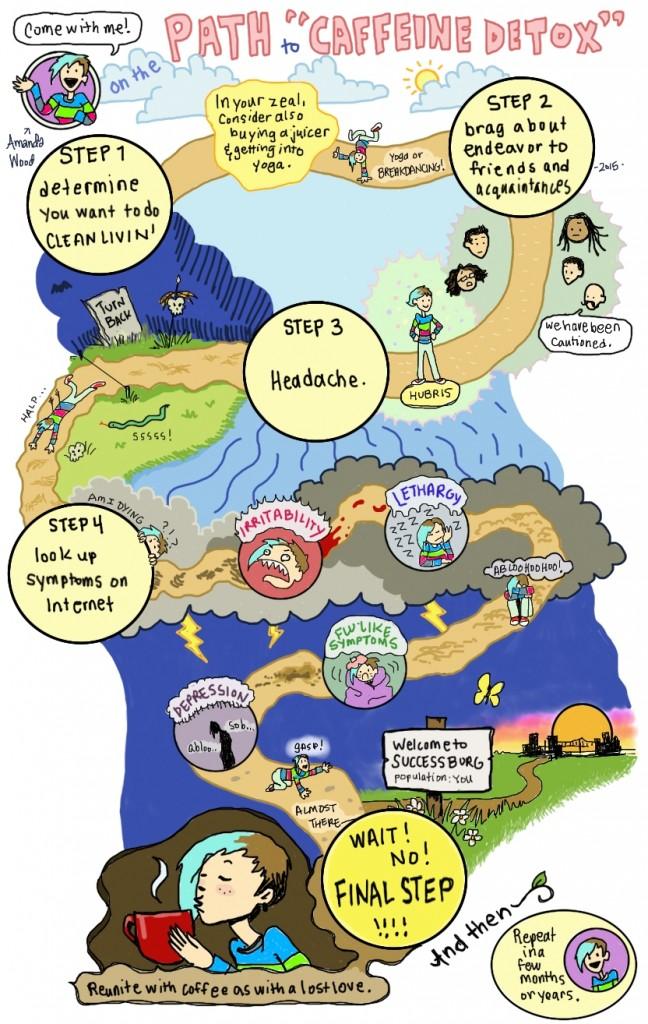 Road Map to Detox by Amanda Wood